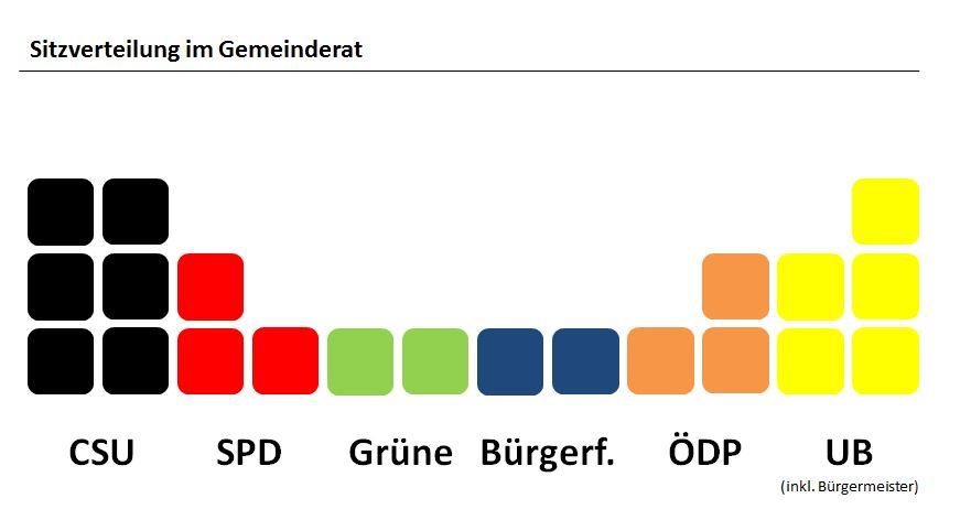 wahlergebnis2014-sitze
