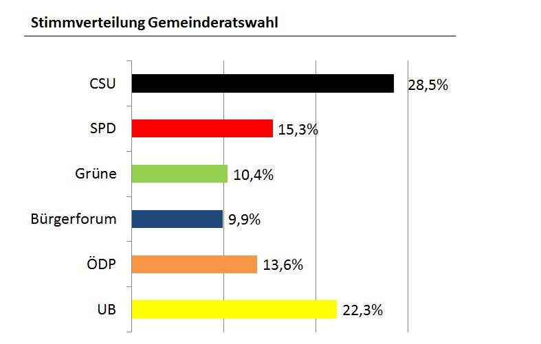wahlergebnis2014-stimmen